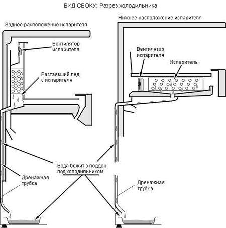 Распространённые неисправности двухкамерных холодильников