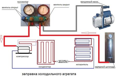 Принцип закачки холодильника фреоном