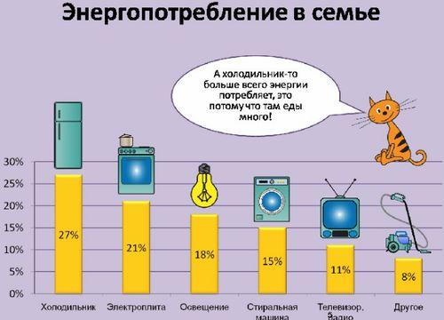 Энергоэффективность техники