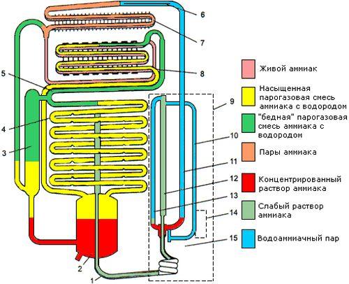 Холодильный агрегат холодильника