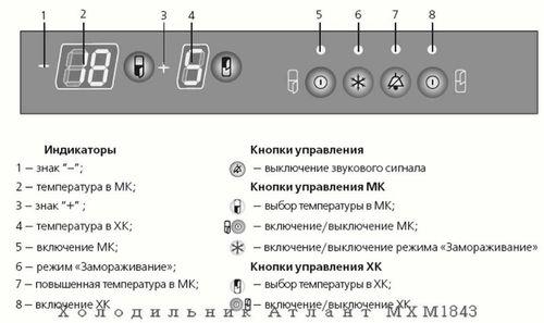 Индикаторы и кнопки управления
